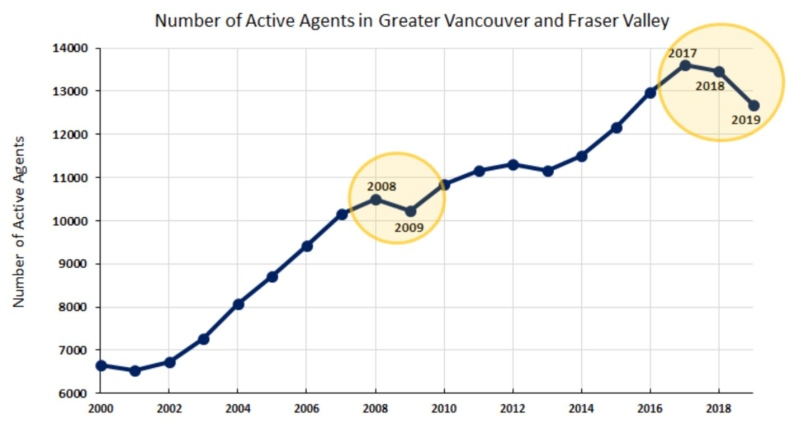 Number of realtors in Lower Mainland dropping: study